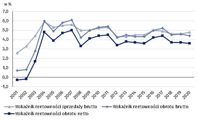 Wskaźniki rentowności w latach 2001-2020